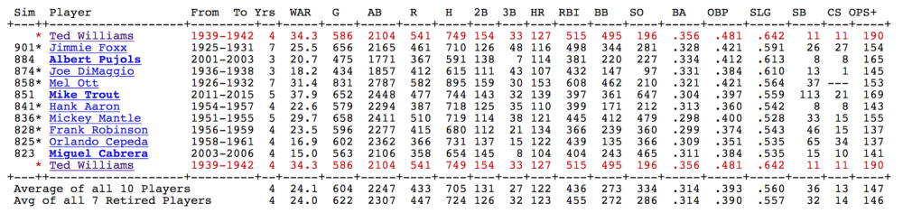 Ted Williams Similarity Scores Sample.png