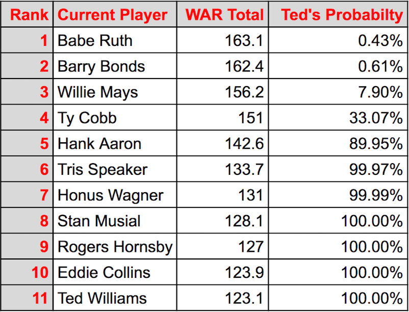 war-chart-ted-williams