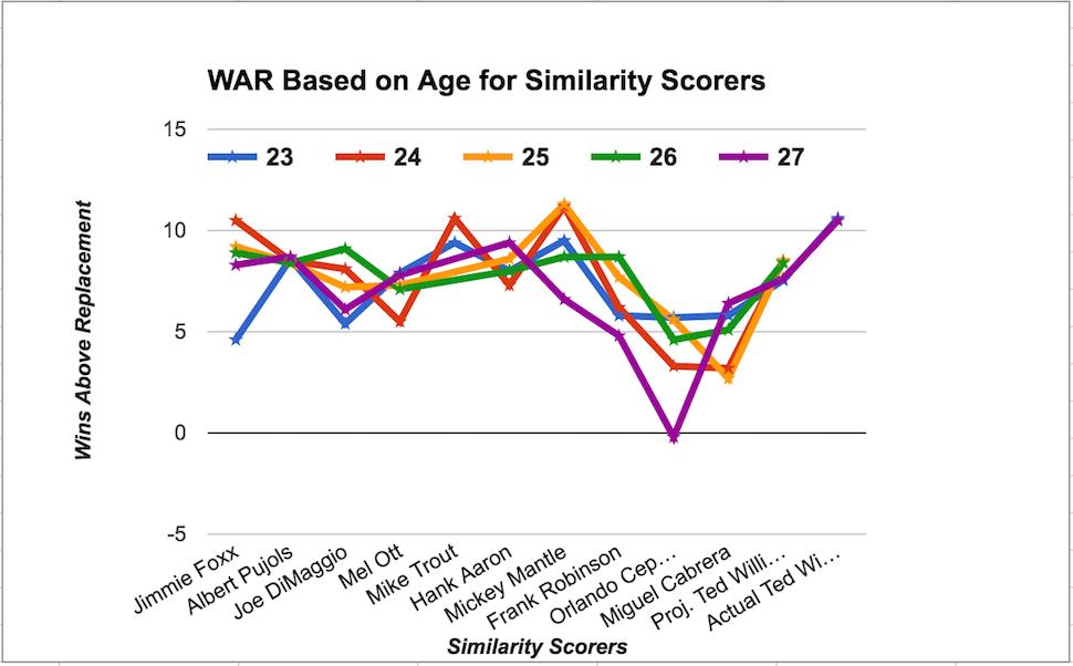 war-totals